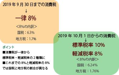 消費税8%の内訳