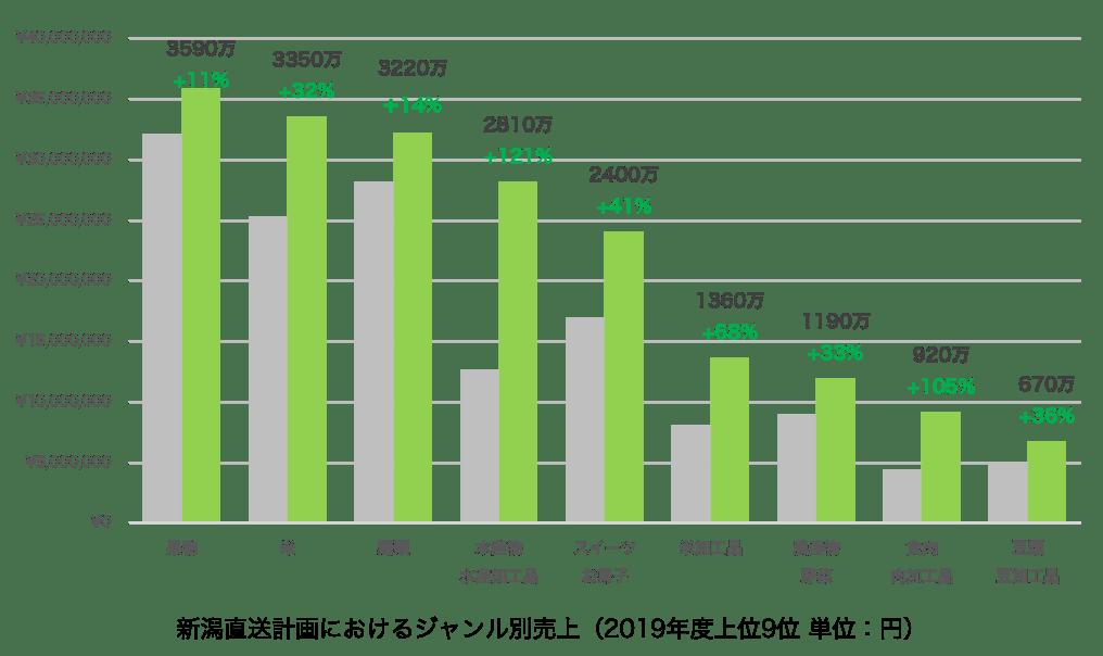 新潟直送計画 ジャンル別売上