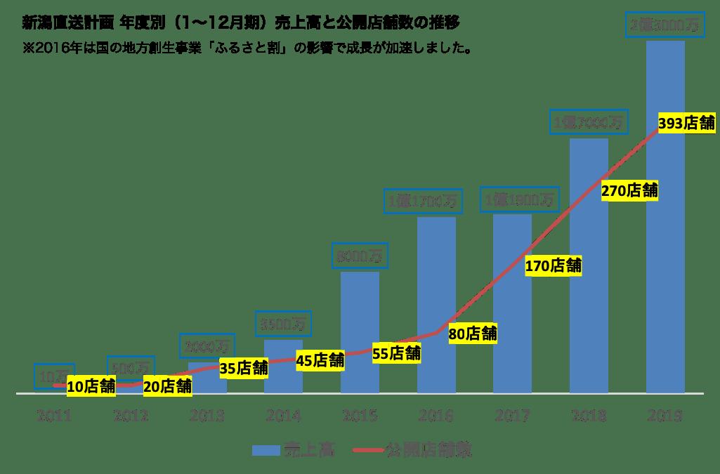 新潟直送計画の売上高と公開店舗数の推移