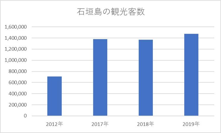石垣島観光客数グラフ