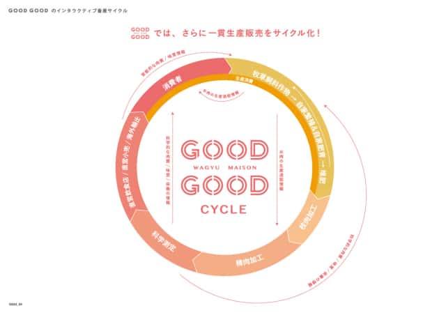 GOODGOOD合同会社一貫生産販売をリサイクル化