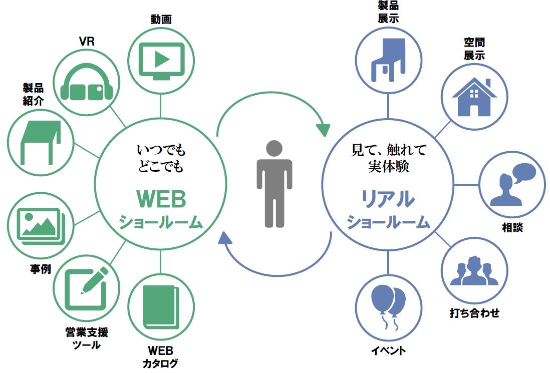 WEBショールームとリアルショールームの融合 イメージ