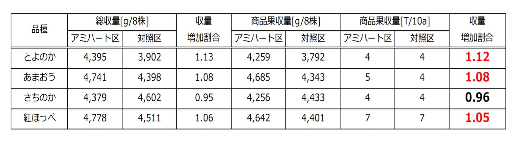 イチゴの収量差の表