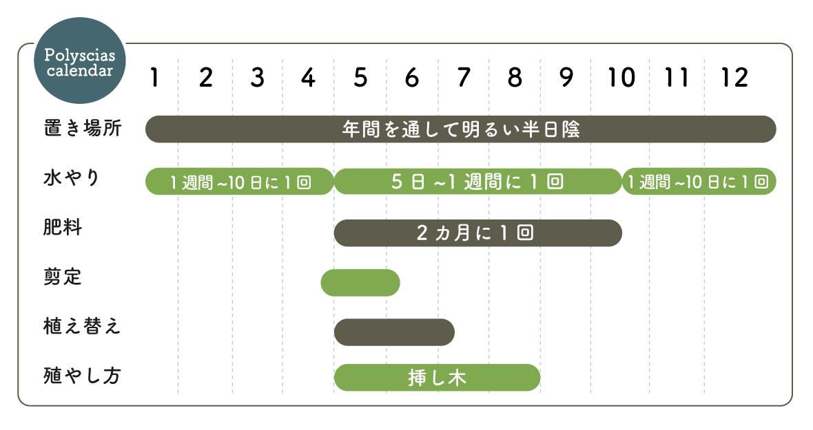 ポリシャス 栽培カレンダー