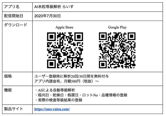 AI米粒等級解析アプリ「らいす」の概要