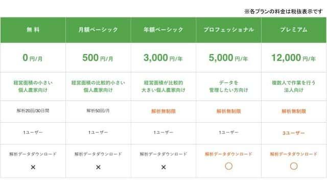 AI米粒等級解析アプリ「らいす」の料金プラン