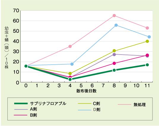 サブリナと他薬剤のコナガへの効果の比較表