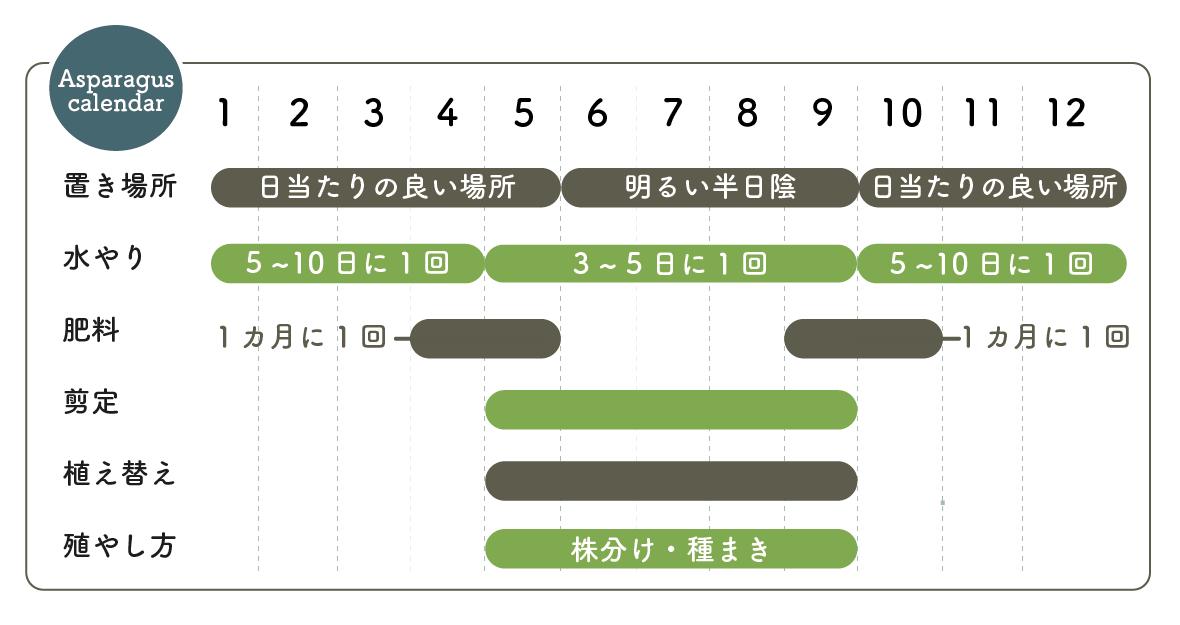 アスパラガス栽培カレンダー