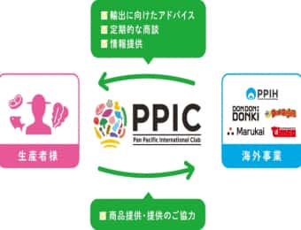 PPIHグループが「PPIC 」を発足